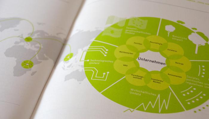 Nachhaltiges Management in Schwellenländern